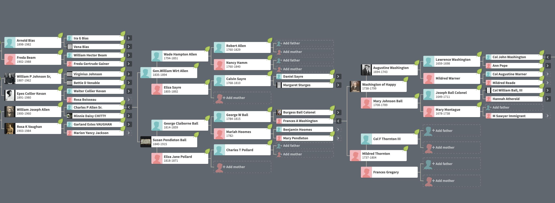 ancestry.com | family tree | miss mustard seed